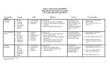 Junior Achievement and JROTC High School Curriculum Correlation