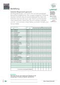 Verkaufshilfen - SANIT Reinigungsmittel und - Seite 4
