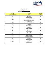 NBK Walkathon Winners List (Women)