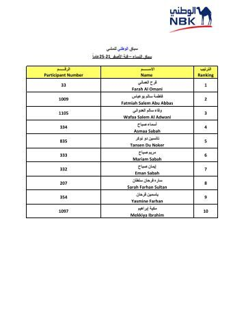 NBK Walkathon Winners List (Women)
