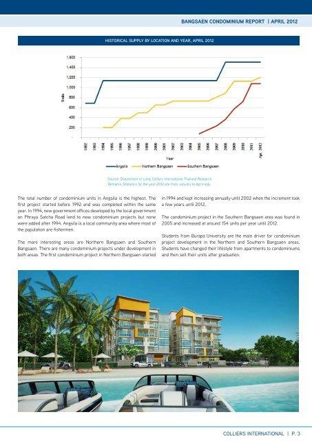 Bangsaen Condominium RepoRt - Colliers