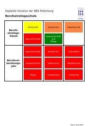 Geplante Struktur der BBS Rotenburg Berufseinstiegsschule