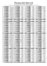Printable Sale Results - Thomas Del Mar
