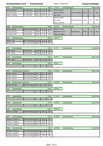 Compoundbogen Schützenkreis Calw / Kreisrekorde
