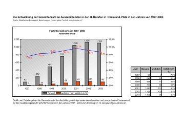 Gesamtanzahl an Auszubildenden in Rheinland-Pfalz in den Jahren ...