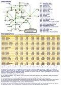 Folder Waldviertel-Linie inkl. Uebersichtsplan - Seite 4