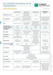 Les contrats assurance vie et capitalisation de la ... - Webagoo.eu