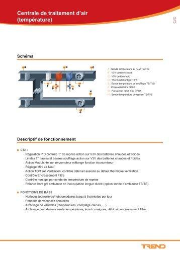 Centrale de traitement d'air (température) - Annuaire