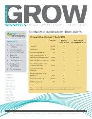 2013 Winnipeg Quarterly Economic Highlights, 1st Quarter