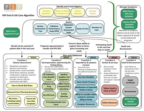 PSP End of Life Care Algorithm - GPSC