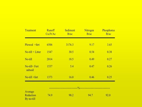 Kimble - Plant Nutrition Group