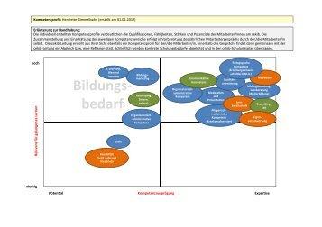 Beispiel_Kompetenzprofil Henriette Bimmelbahnx - LQW