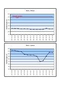 Vandens lygio svyravimų grafikai - Page 4