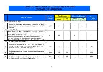 Laporan Pencapaian Piagam Pelanggan Bagi Bulan Jan - Nov