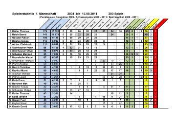 Spielerstatistik 1. Mannschaft 2004 bis 13.08.2011 200 Spiele