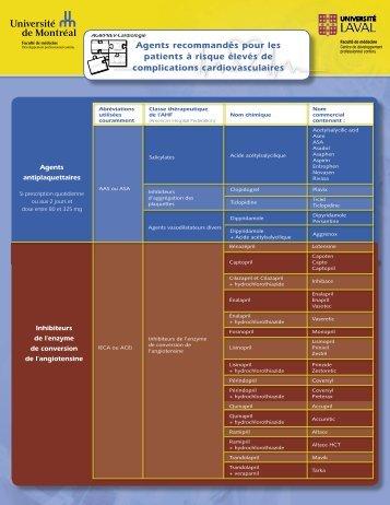 Liste des médicaments - CPASS