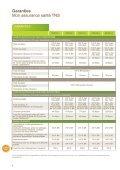 Garanties / Notice - April - Page 4