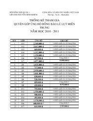Thống kê ủng hộ lũ lụt của học sinh trường Nguyễn Bỉnh Khiêm