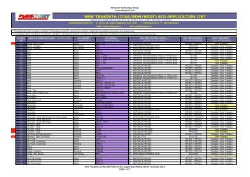 New Trasdata - ECU application list (rel A-12) - Auto Consulting