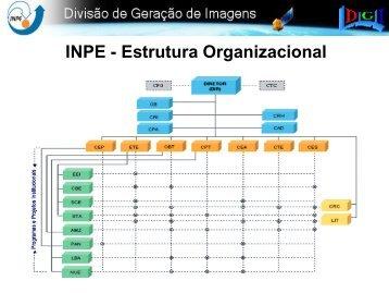 INPE - Estrutura Organizacional - INPE/OBT/DGI