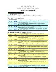 CSU Exit Survey Standard 1 Element Alignment by Program - EDSC