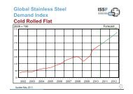 Global Stainless Steel Demand Index Cold Rolled Flat