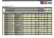 Pro Stock - Championship Rankin - Euro Touring Series