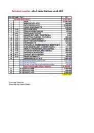 Schválený rozpočet- příjmů města Slatiňany na rok 2010
