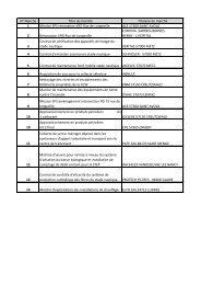 Liste des marchés conclus en 2008