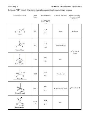 Worksheets Predicting Molecular Geometry And Hybridization Worksheet Answers 3d structure diagram bond chemistry 1 molecular geometry and hybridization colorado phet