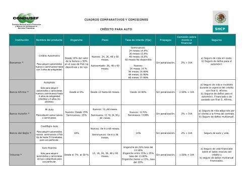 Cuadros Comparativos Y Comisiones Crãdito Para Auto Condusef
