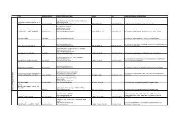 Geschäftsanfragen aus der Türkei Monate März und April 2011