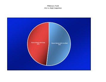 Gulp vs Live Comparison 2008 - Wilderness North