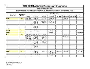 General Assignment classroom inventory - Registrar - UCLA
