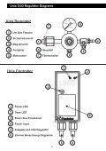 Gartenbau CO -Controller - Ecotechnics.co.uk - Seite 3