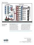 Zenith® Pumps Precision Gear Pumps - LUBOSA - Page 4