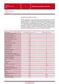 Tepelně technické vlastnosti zdiva - Liapor - Page 6