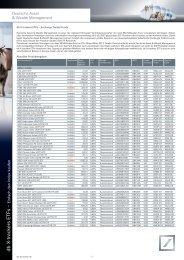 Produktübersicht Gesamtes ETF Angebot - ETFs - Deutsche Bank