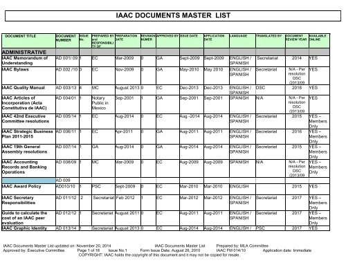 MASTER LIST of IAAC DOCUMENTS
