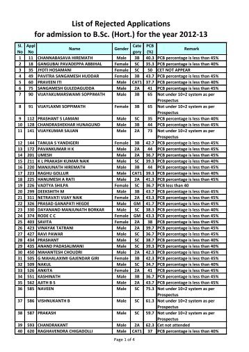 List of Rejected Applications for admission to B.Sc. (Hort.) for the ...