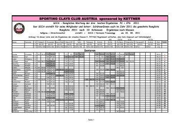 SCCA-JPC-CPS Rangliste nach 10 Schiessen 30.8.2011