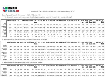 Univision/Latino Decisions National Poll Results, January 2012