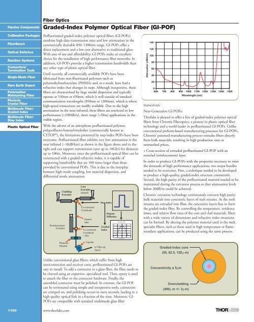 Graded-Index Polymer Optical Fiber (GI-POF) - Thorlabs