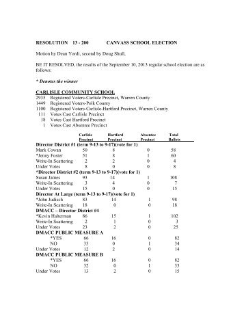 Official School Election Results - Warren County