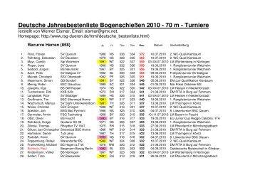 Jahresbestenliste 2010 - Schützenklasse - RSG Düren eV