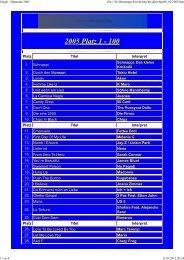 2005 Platz 1 - 100