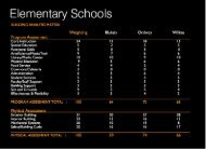 facilities audit - Bainbridge Island School District