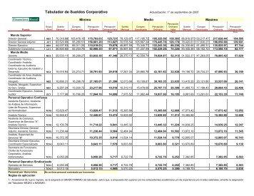 Tabulador de Sueldos Corporativo - Financiera Rural