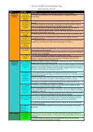 Pesquisa Praticas e Perspectivas - Temas x ... - Instituto Ethos