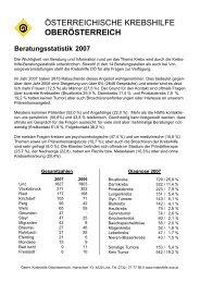 Beilage - Krebshilfe Oberösterreich